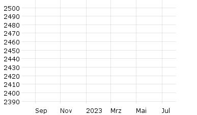 Chart GCX Global Challenges Index