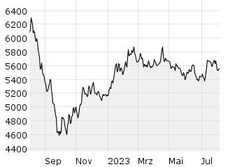 HASPAX: Dieser Aktienindex bildet die Entwicklung von börsennotierten Unternehmen aus der Metropolregion Hamburg ab. Die Börsen AG als Trägergesellschaft der Börse Hamburg berechnet ihn.
