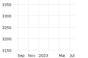 GCI Index