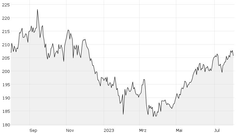 HSBC GIF-Indian Equity | Börsen AG
